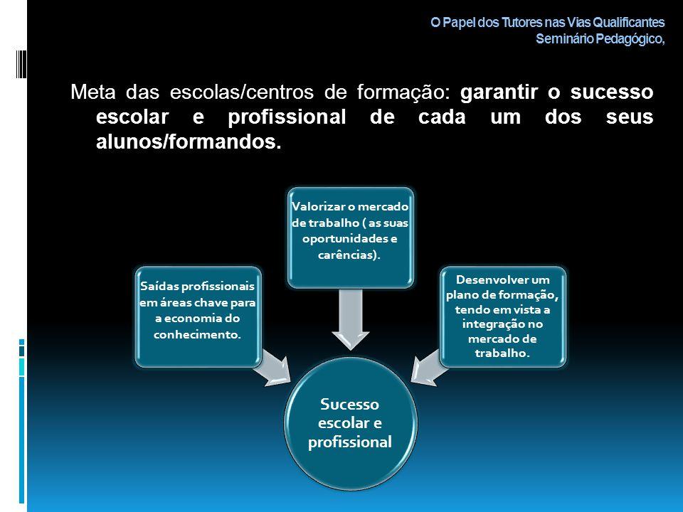 O Papel dos Tutores nas Vias Qualificantes Seminário Pedagógico, O principal desafio da actualidade é a empregabilidade.