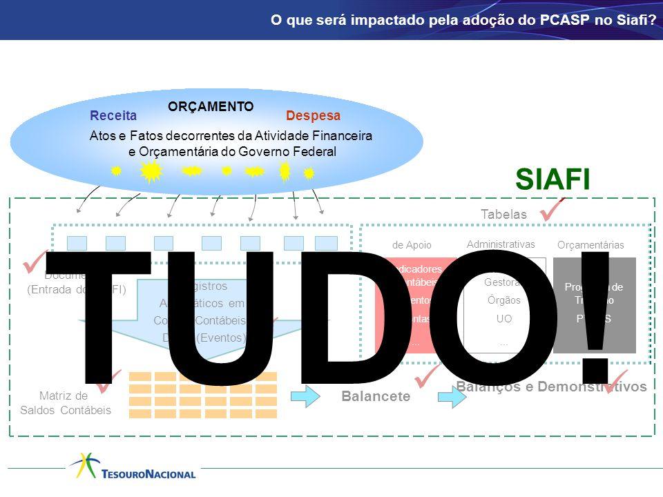 Documentos (Entrada do SIAFI) Registros Automáticos em Contas Contábeis: D e C (Eventos) Matriz de Saldos Contábeis Balancete Atos e Fatos decorrentes