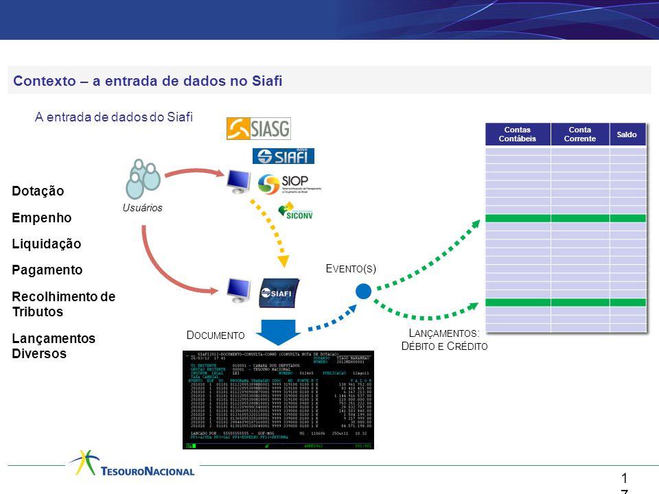 17 Contexto – a entrada de dados no Siafi A entrada de dados do Siafi Dotação Empenho Liquidação Pagamento Recolhimento de Tributos Lançamentos Divers
