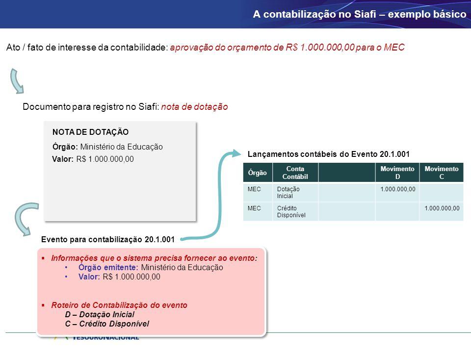A contabilização no Siafi – exemplo básico Ato / fato de interesse da contabilidade: aprovação do orçamento de R$ 1.000.000,00 para o MEC Documento pa