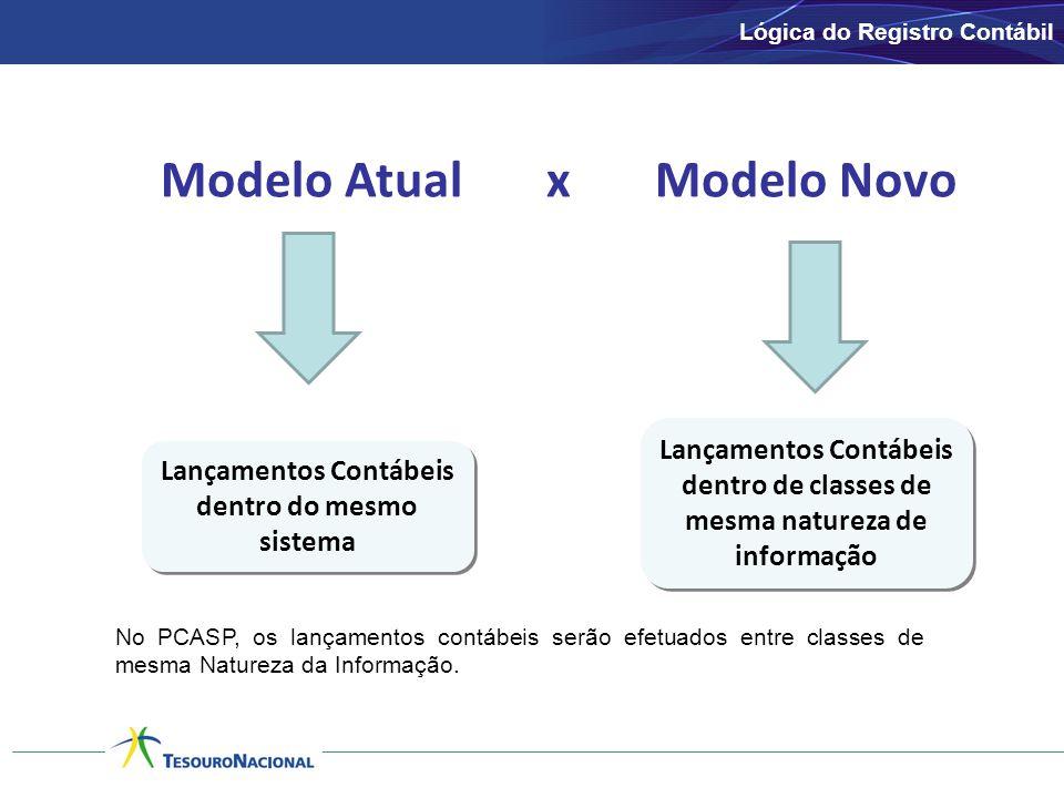 Modelo Atual x Modelo Novo Lançamentos Contábeis dentro do mesmo sistema Lançamentos Contábeis dentro de classes de mesma natureza de informação No PCASP, os lançamentos contábeis serão efetuados entre classes de mesma Natureza da Informação.