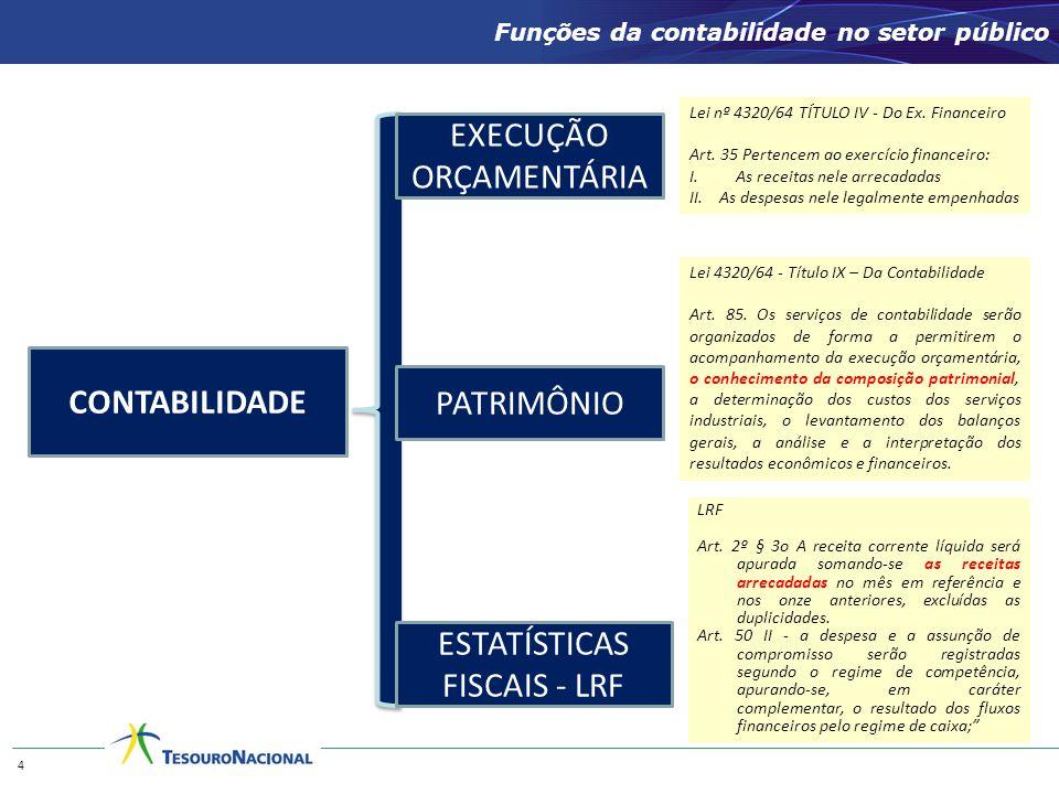 Funções da contabilidade no setor público CONTABILIDADE EXECUÇÃO ORÇAMENTÁRIA PATRIMÔNIO ESTATÍSTICAS FISCAIS - LRF 4 Lei nº 4320/64 TÍTULO IV - Do Ex