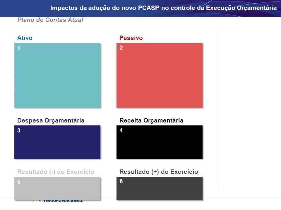 Impactos da adoção do novo PCASP no controle da Execução Orçamentária 1 AtivoPassivo 2 3 Despesa OrçamentáriaReceita Orçamentária 4 Formato da Conta Contábil 5 Resultado (-) do ExercícioResultado (+) do Exercício 6 Plano de Contas Atual