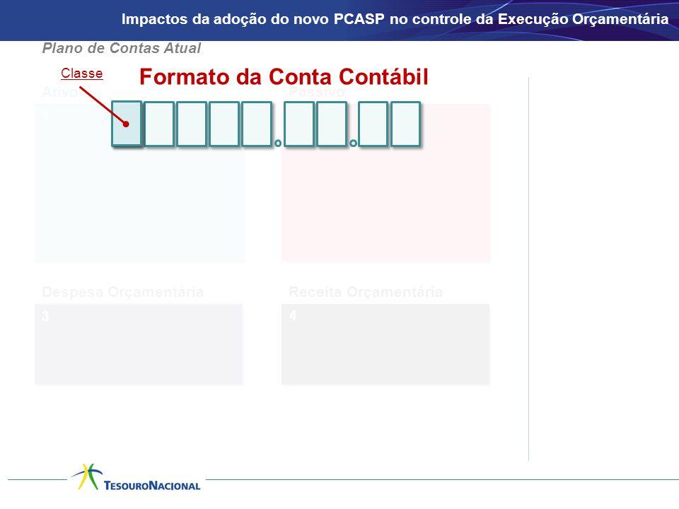 1 AtivoPassivo 2 3 Despesa OrçamentáriaReceita Orçamentária 4 Formato da Conta Contábil Classe Plano de Contas Atual Impactos da adoção do novo PCASP no controle da Execução Orçamentária