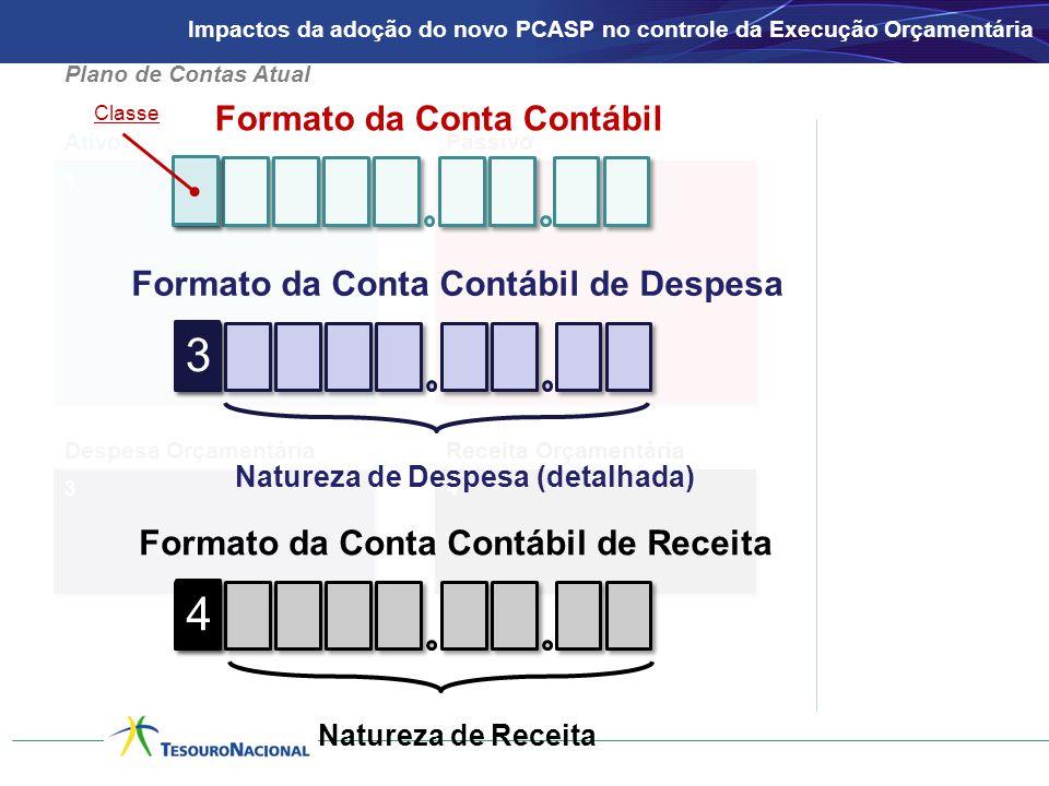 1 AtivoPassivo 2 3 Despesa OrçamentáriaReceita Orçamentária 4 Formato da Conta Contábil Formato da Conta Contábil de Despesa 3 3 Natureza de Despesa (detalhada) Formato da Conta Contábil de Receita 4 4 Natureza de Receita Classe Plano de Contas Atual Impactos da adoção do novo PCASP no controle da Execução Orçamentária