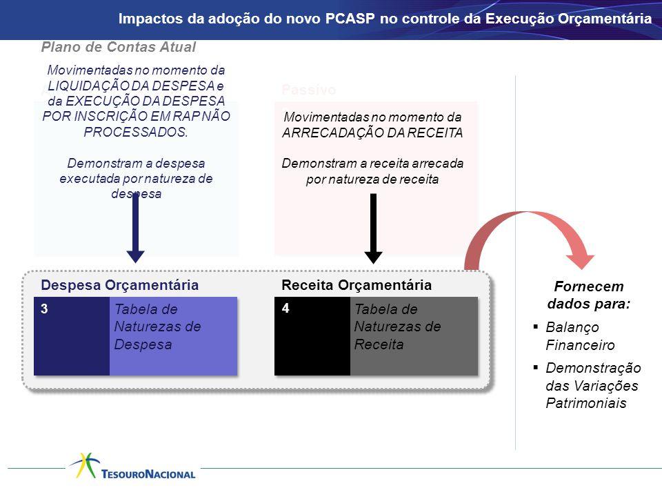 Ativo Passivo 1 2 3 Despesa OrçamentáriaReceita Orçamentária 4 Tabela de Naturezas de Despesa Tabela de Naturezas de Receita Movimentadas no momento d