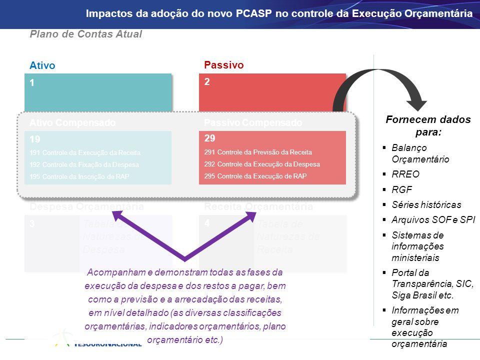 Ativo Passivo 1 2 3 Despesa OrçamentáriaReceita Orçamentária 4 Tabela de Naturezas de Despesa Tabela de Naturezas de Receita Ativo CompensadoPassivo C