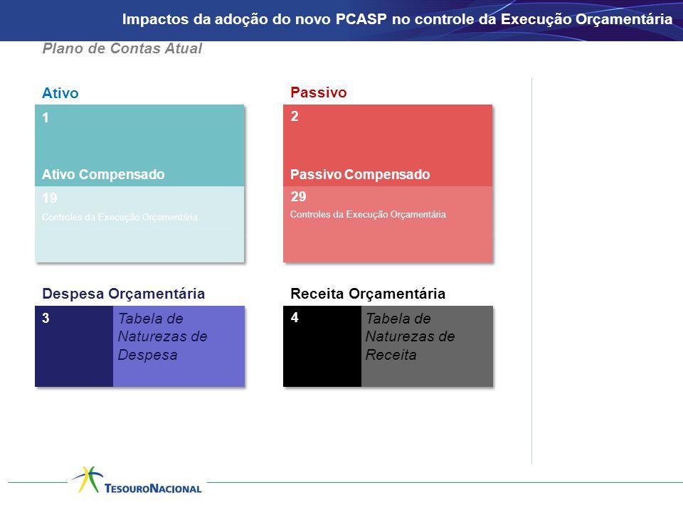 Ativo Passivo 1 2 3 Despesa OrçamentáriaReceita Orçamentária 4 Tabela de Naturezas de Despesa Tabela de Naturezas de Receita Ativo CompensadoPassivo Compensado 19 Controles da Execução Orçamentária Plano de Contas Atual Controles da Execução Orçamentária 29 Impactos da adoção do novo PCASP no controle da Execução Orçamentária