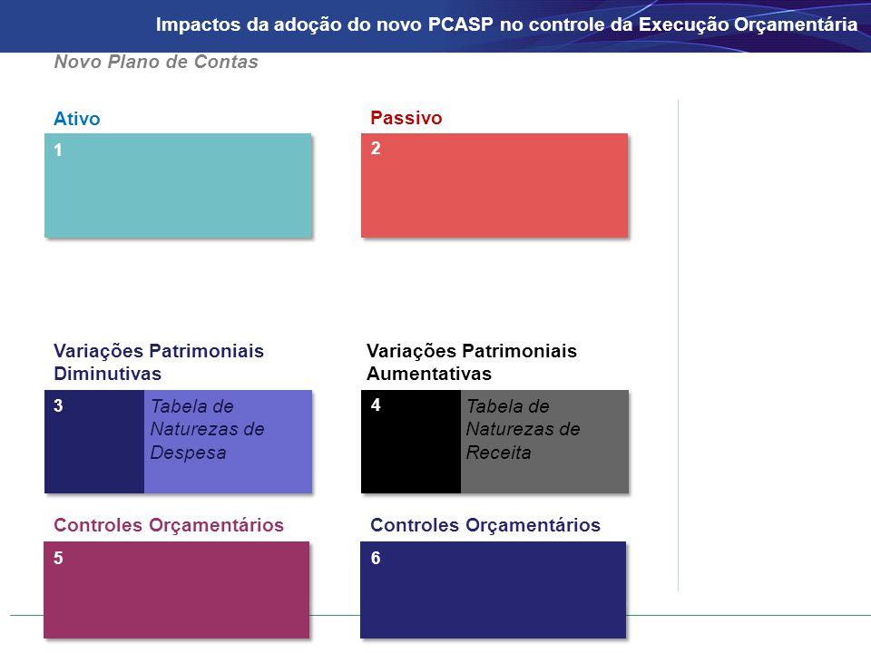 Ativo Passivo 1 2 3 4 Tabela de Naturezas de Despesa Tabela de Naturezas de Receita Novo Plano de Contas Controles Orçamentários 56 Variações Patrimoniais Diminutivas Variações Patrimoniais Aumentativas Impactos da adoção do novo PCASP no controle da Execução Orçamentária