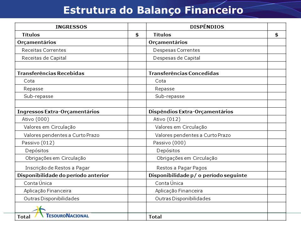 Estrutura do Balanço Financeiro INGRESSOS DISPÊNDIOS Títulos$ $ Orçamentários Receitas Correntes Despesas Correntes Receitas de Capital Despesas de Ca