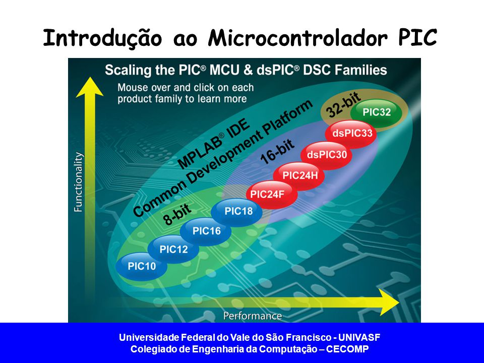 Universidade Federal do Vale do São Francisco - UNIVASF Colegiado de Engenharia da Computação – CECOMP Introdução ao Microcontrolador PIC