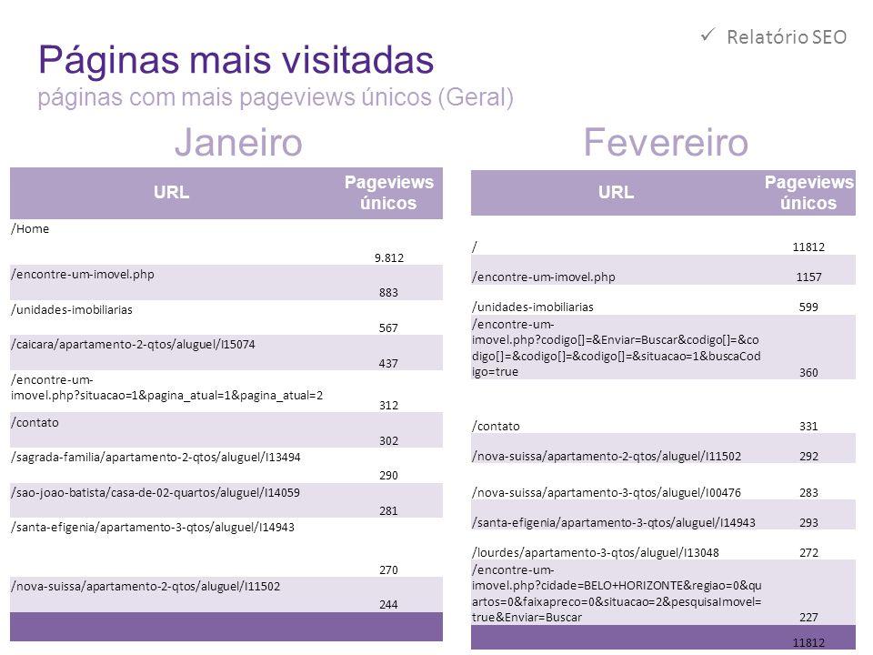 Páginas mais visitadas páginas com mais pageviews únicos (Geral) URL Pageviews únicos /Home 9.812 /encontre-um-imovel.php 883 /unidades-imobiliarias 5