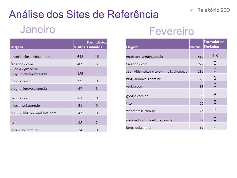 Análise dos Sites de Referência OrigemVisitas Formulários Enviados imobiliariasembh.com.br642 16 facebook.com409 6 36ohk6dgmcd1n- c.c.yom.mail.yahoo.n