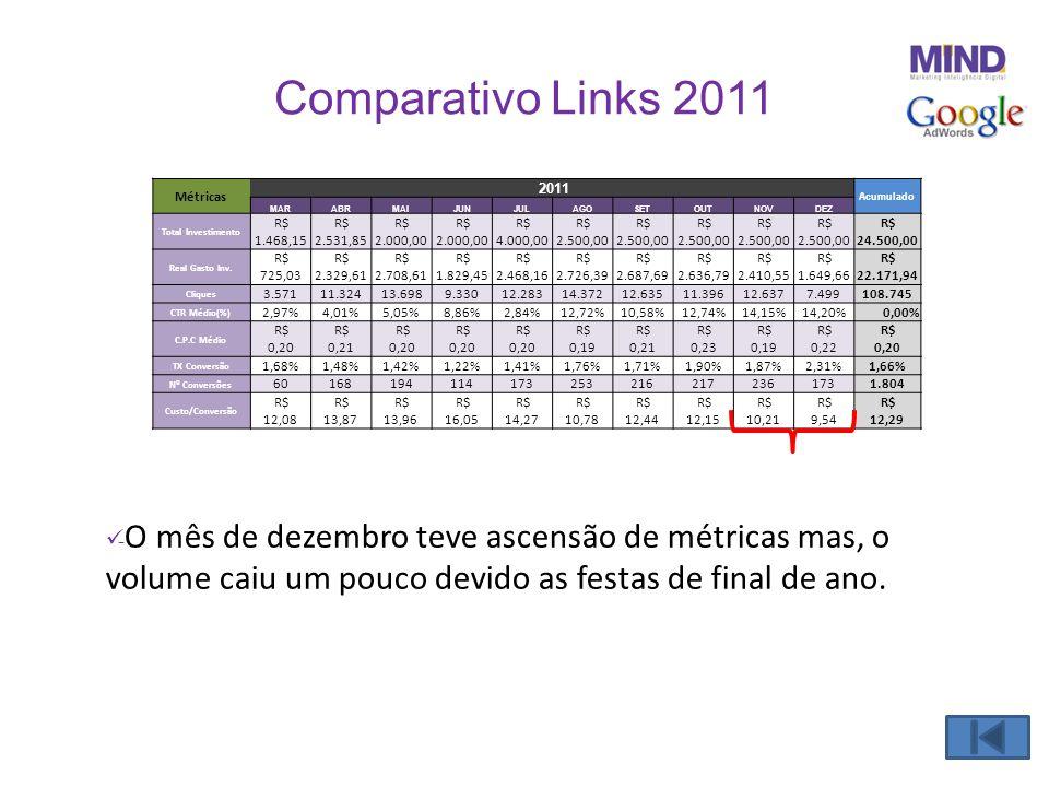 Comparativo Links 2011  - O mês de dezembro teve ascensão de métricas mas, o volume caiu um pouco devido as festas de final de ano. Métricas 2011 Acu