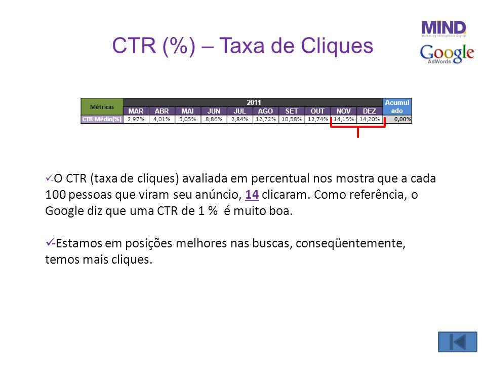 CTR (%) – Taxa de Cliques  - O CTR (taxa de cliques) avaliada em percentual nos mostra que a cada 100 pessoas que viram seu anúncio, 14 clicaram. Com