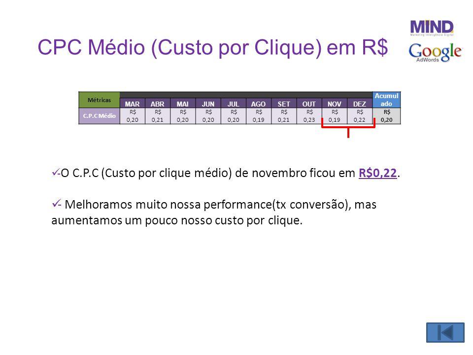 CPC Médio (Custo por Clique) em R$  - O C.P.C (Custo por clique médio) de novembro ficou em R$0,22.  - Melhoramos muito nossa performance(tx convers