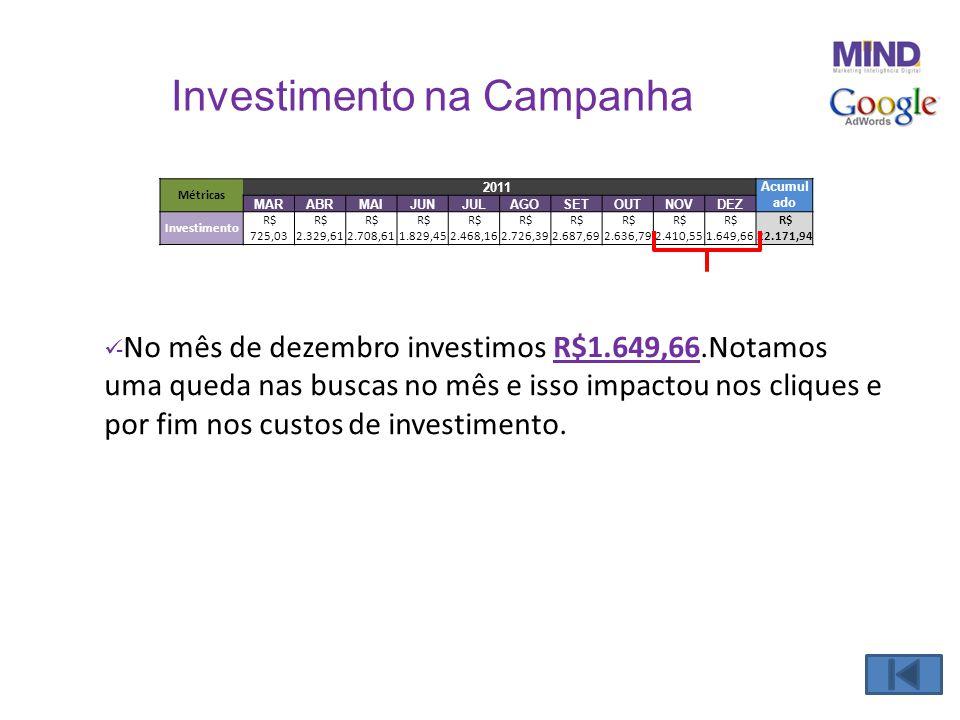 Investimento na Campanha  - No mês de dezembro investimos R$1.649,66.Notamos uma queda nas buscas no mês e isso impactou nos cliques e por fim nos cu