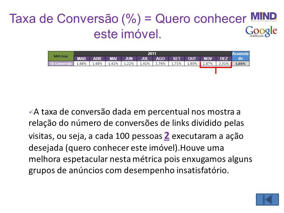 Taxa de Conversão (%) = Quero conhecer este imóvel.  - A taxa de conversão dada em percentual nos mostra a relação do número de conversões de links d