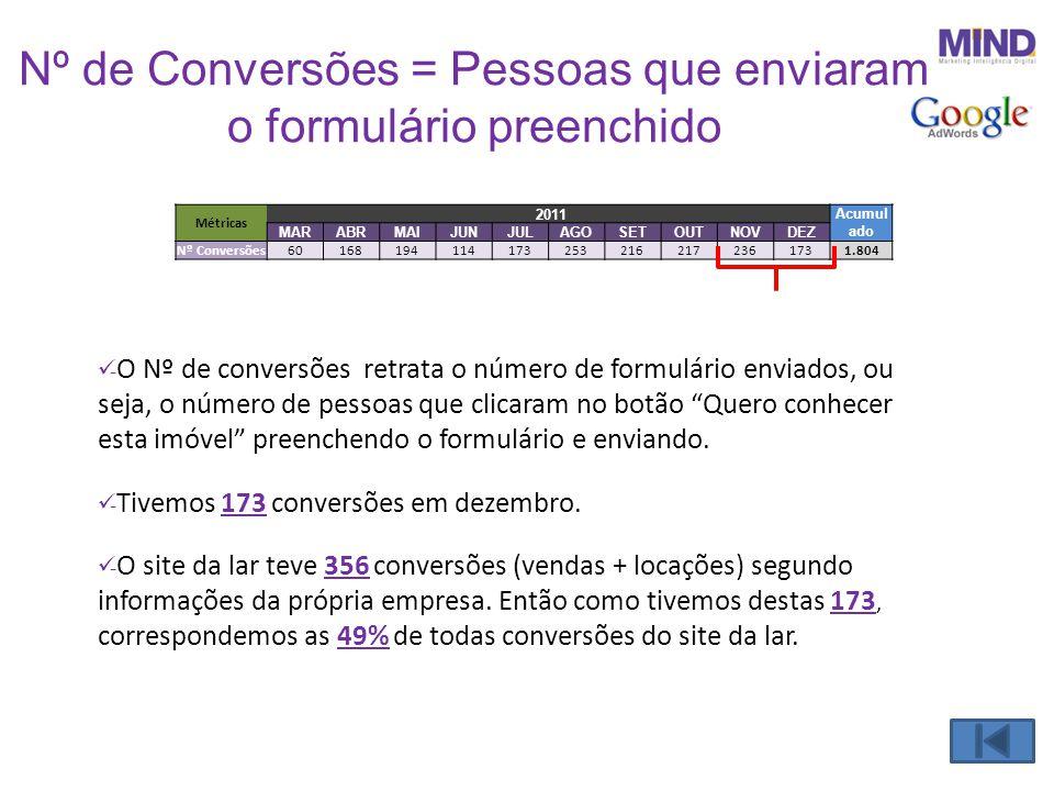 Nº de Conversões = Pessoas que enviaram o formulário preenchido  - O Nº de conversões retrata o número de formulário enviados, ou seja, o número de p