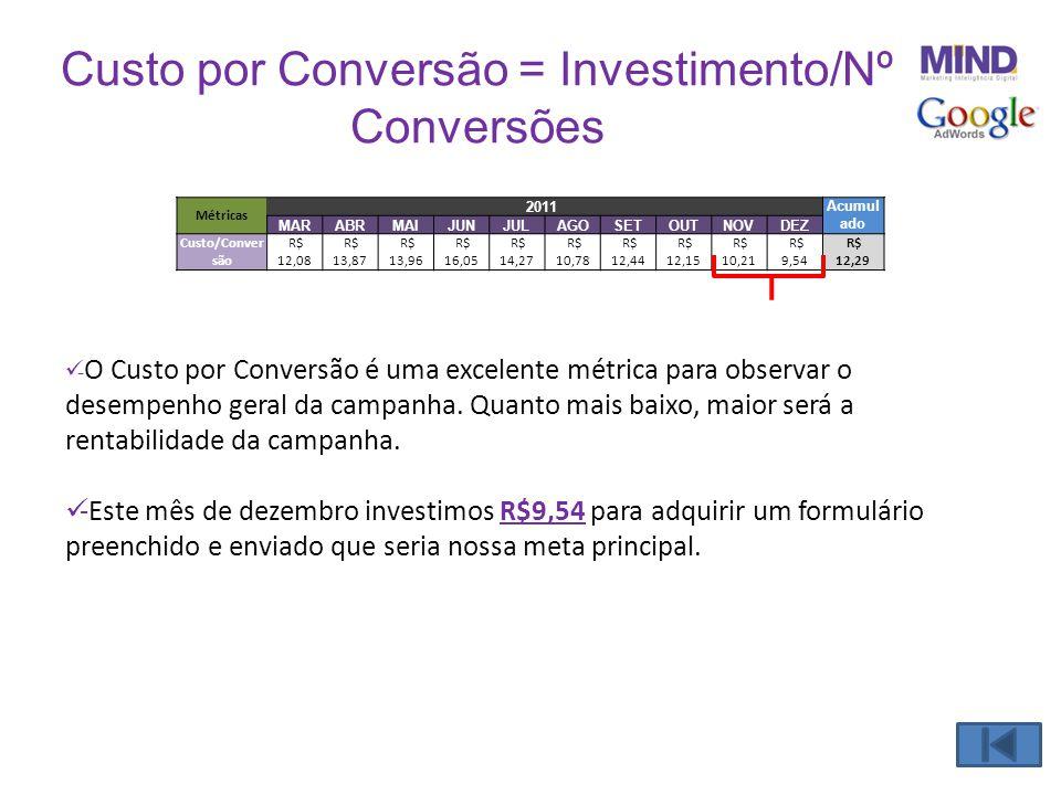 Custo por Conversão = Investimento/Nº Conversões  - O Custo por Conversão é uma excelente métrica para observar o desempenho geral da campanha. Quant