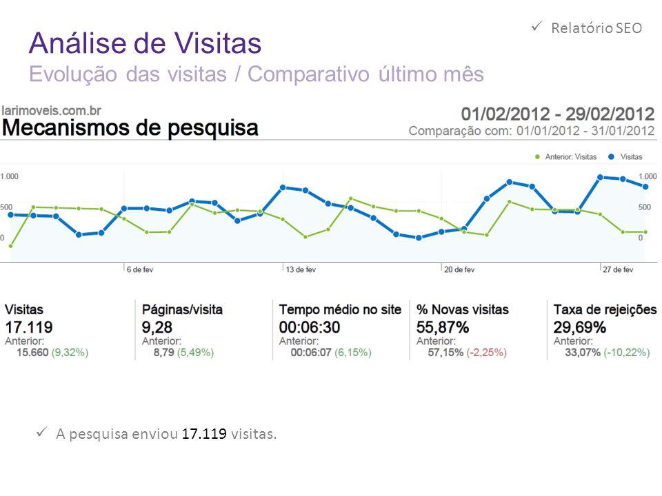 Análise de Visitas Evolução das visitas / Comparativo último mês  A pesquisa enviou 17.119 visitas.  Relatório SEO