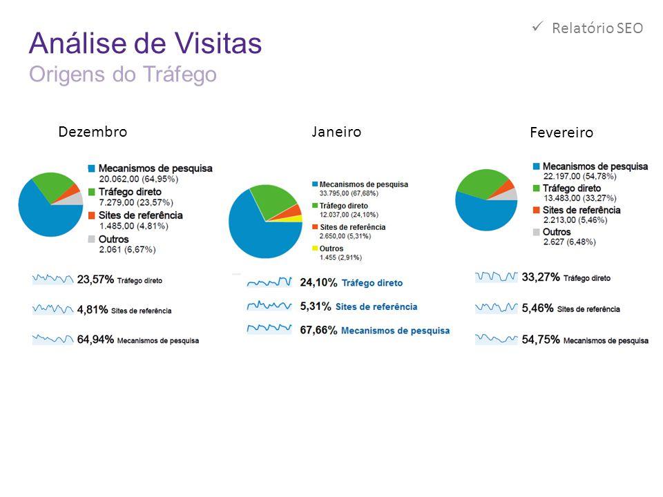 Análise de Visitas Origens do Tráfego  Relatório SEO Janeiro Dezembro Fevereiro