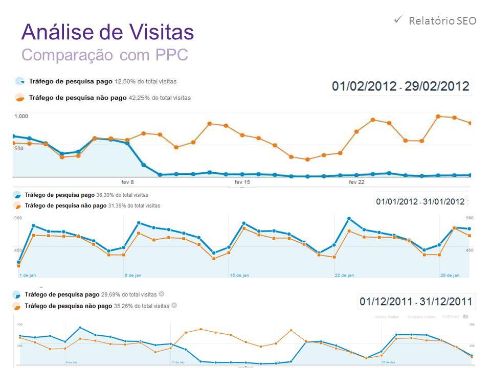 Análise de Visitas Comparação com PPC  Relatório SEO