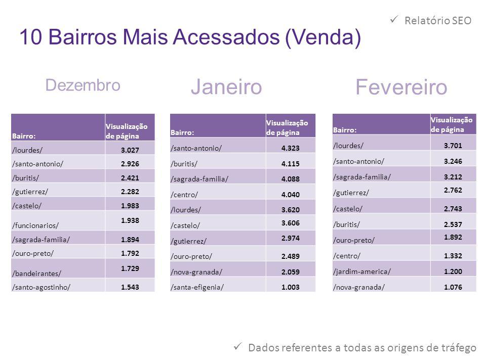 10 Bairros Mais Acessados (Venda)  Relatório SEO Bairro: Visualização de página /lourdes/3.027 /santo-antonio/2.926 /buritis/2.421 /gutierrez/2.282 /