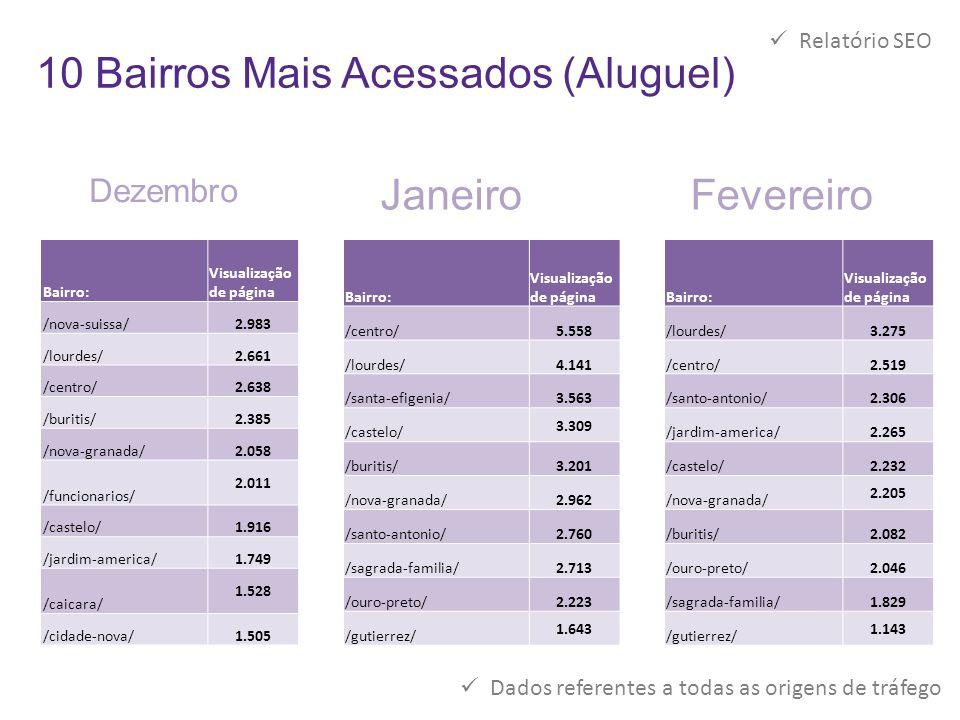 10 Bairros Mais Acessados (Aluguel)  Relatório SEO Bairro: Visualização de página /nova-suissa/2.983 /lourdes/2.661 /centro/2.638 /buritis/2.385 /nov