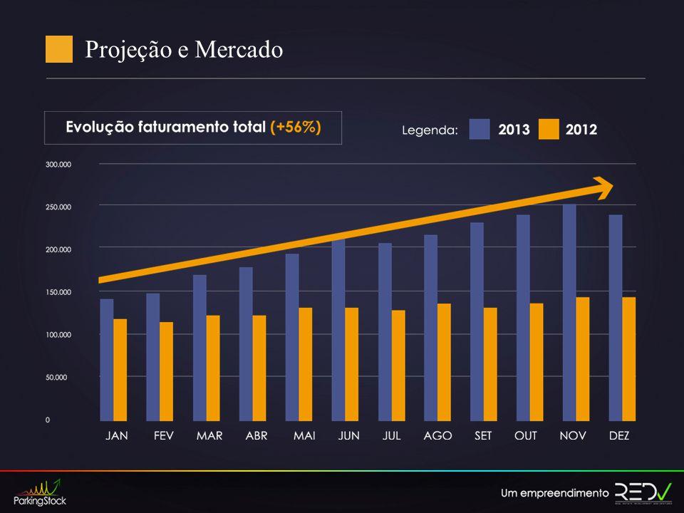 Projeção e Mercado