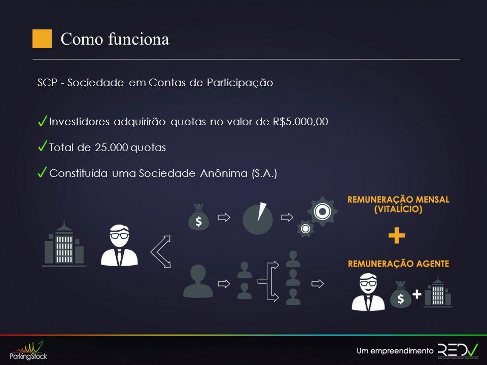 Como funciona SCP - Sociedade em Contas de Participação Investidores adquirirão quotas no valor de R$5.000,00 Total de 25.000 quotas Constituída uma Sociedade Anônima (S.A.)