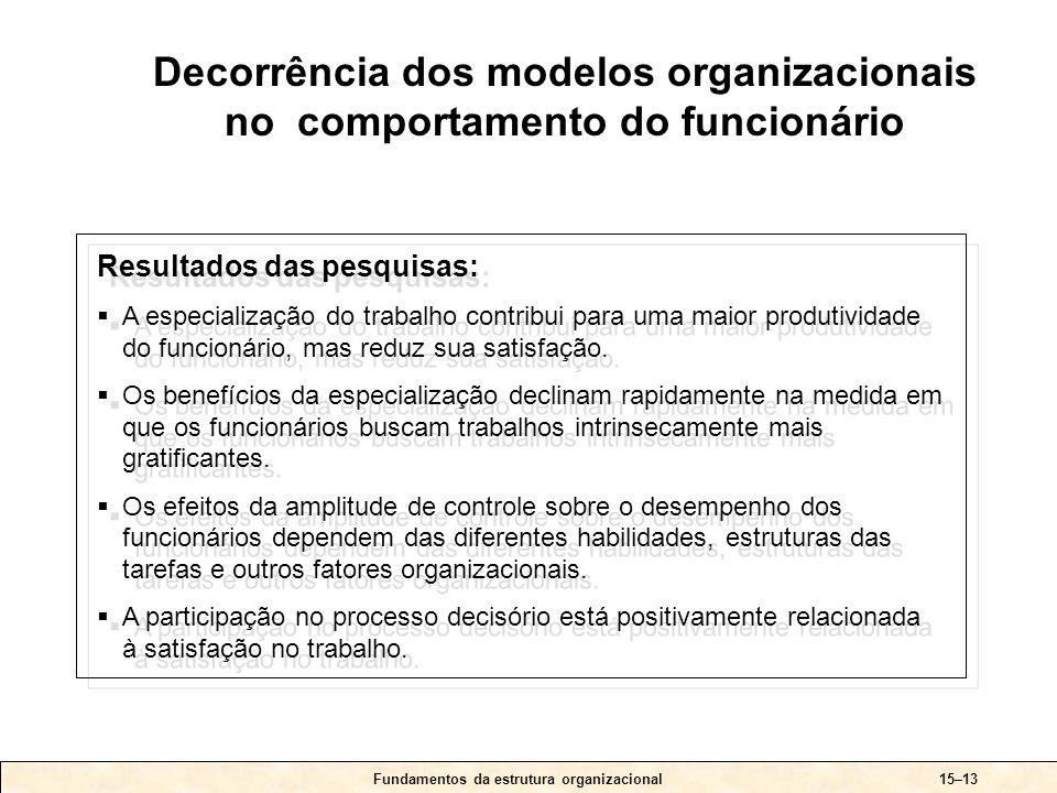 Fundamentos da estrutura organizacional15–13 Resultados das pesquisas:  A especialização do trabalho contribui para uma maior produtividade do funcio