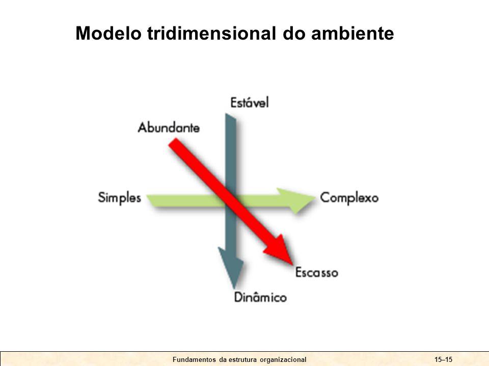 Fundamentos da estrutura organizacional15–15 Modelo tridimensional do ambiente