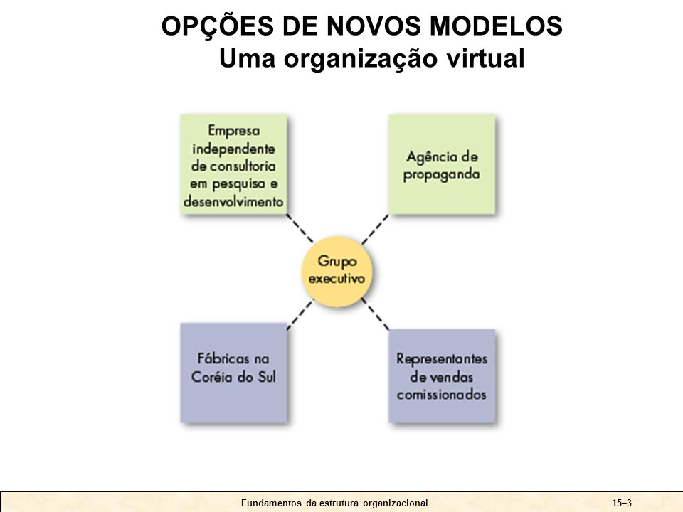 Fundamentos da estrutura organizacional15–4 Conceitos do formato-T: • Elimina as fronteiras internas da organização, tanto verticalmente (hierarquia) como horizontalmente (departamentos).