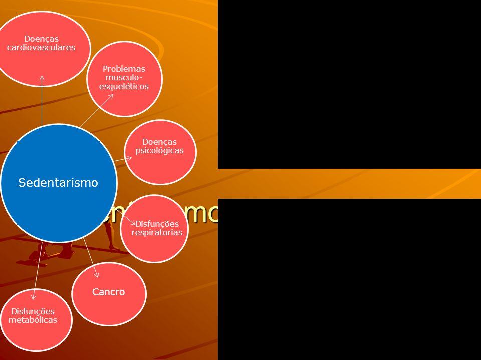 Sedentarismo: o nosso inimigo Doenças psicológicas Problemas musculo- esqueléticos Disfunções metabólicas Doenças cardiovasculares Disfunções respiratorias Cancro Sedentarismo