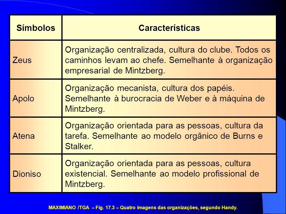 Organização orientada para as pessoas, cultura existencial. Semelhante ao modelo profissional de Mintzberg. Dioniso Organização orientada para as pess