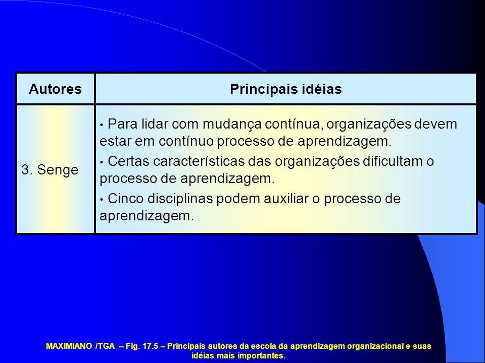 • Para lidar com mudança contínua, organizações devem estar em contínuo processo de aprendizagem. • Certas características das organizações dificultam