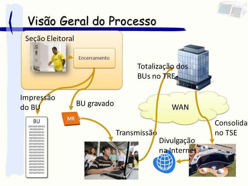Transmissão WAN Totalização dos BUs no TRE Seção Eleitoral Visão Geral do Processo Impressão do BU BU gravado Encerramento Consolidação no TSE Divulgação na Internet