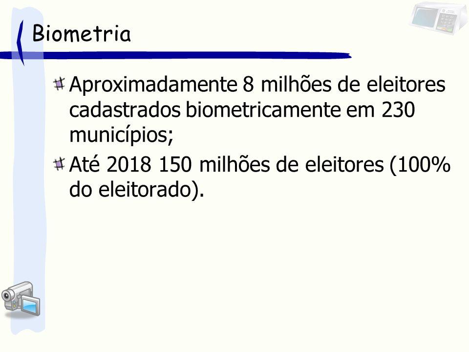 Aproximadamente 8 milhões de eleitores cadastrados biometricamente em 230 municípios; Até 2018 150 milhões de eleitores (100% do eleitorado).