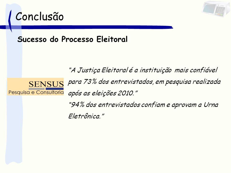 Conclusão Sucesso do Processo Eleitoral A Justiça Eleitoral é a instituição mais confiável para 73% dos entrevistados, em pesquisa realizada após as eleições 2010. 94% dos entrevistados confiam e aprovam a Urna Eletrônica.