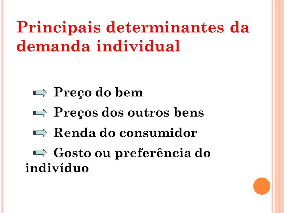 Principais determinantes da demanda individual Preço do bem Preços dos outros bens Renda do consumidor Gosto ou preferência do indivíduo