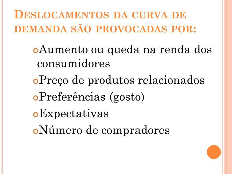 D ESLOCAMENTOS DA CURVA DE DEMANDA SÃO PROVOCADAS POR : Aumento ou queda na renda dos consumidores Preço de produtos relacionados Preferências (gosto)