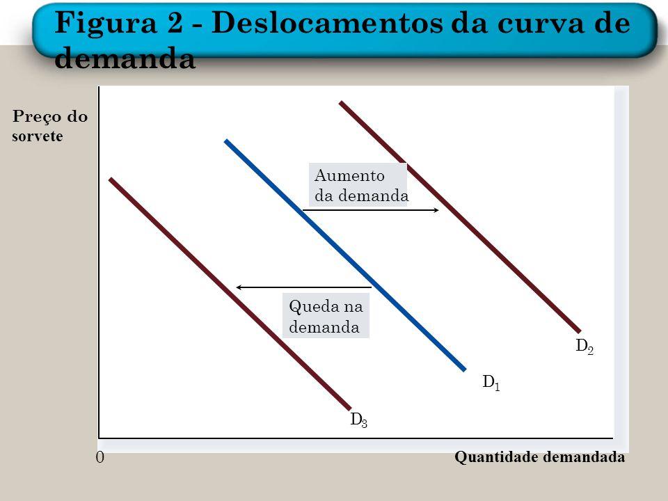 Preço do sorvete Quantidade demandada Aumento da demanda Queda na demanda D 3 D 1 D 2 0 Figura 2 - Deslocamentos da curva de demanda