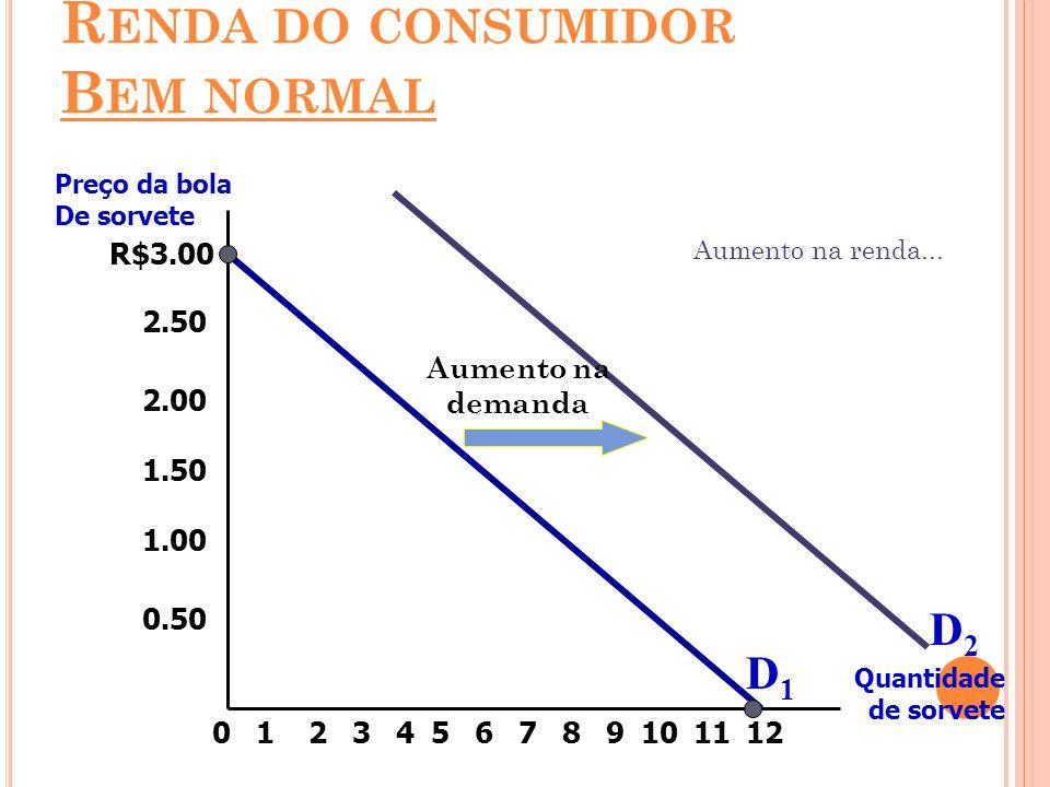 R$3.00 2.50 2.00 1.50 1.00 0.50 213456789101211 Preço da bola De sorvete Quantidade de sorvete 0 Aumento na demanda Aumento na renda... D1D1 D2D2 R EN