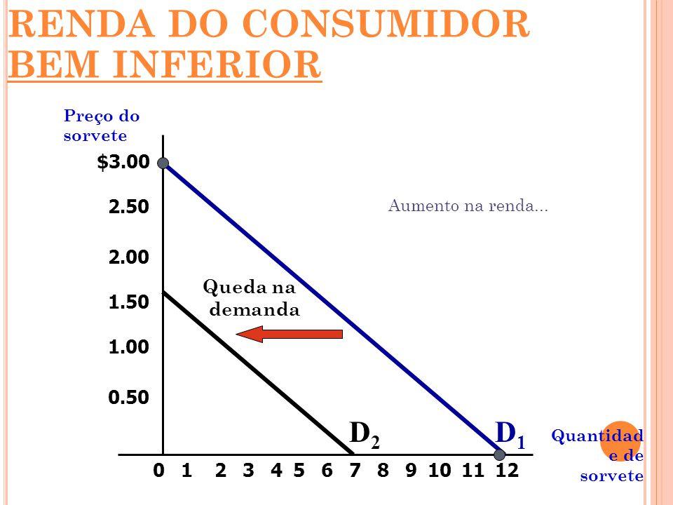 $3.00 2.50 2.00 1.50 1.00 0.50 213456789101211 Preço do sorvete Quantidad e de sorvete 0 Queda na demanda Aumento na renda... D1D1 D2D2 RENDA DO CONSU