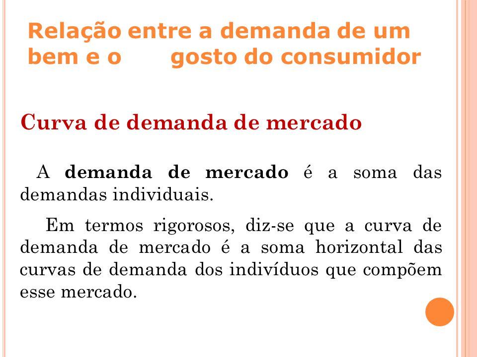 Relação entre a demanda de um bem e o gosto do consumidor Curva de demanda de mercado A demanda de mercado é a soma das demandas individuais. Em termo