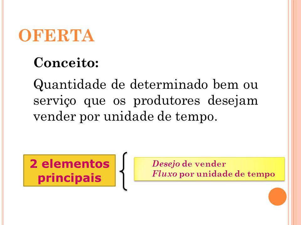 OFERTA Conceito: Quantidade de determinado bem ou serviço que os produtores desejam vender por unidade de tempo. 2 elementos principais Desejo de vend
