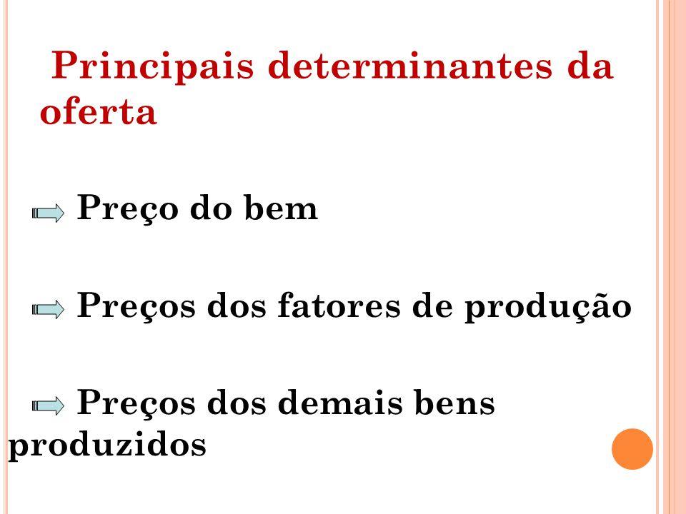 Principais determinantes da oferta Preço do bem Preços dos fatores de produção Preços dos demais bens produzidos