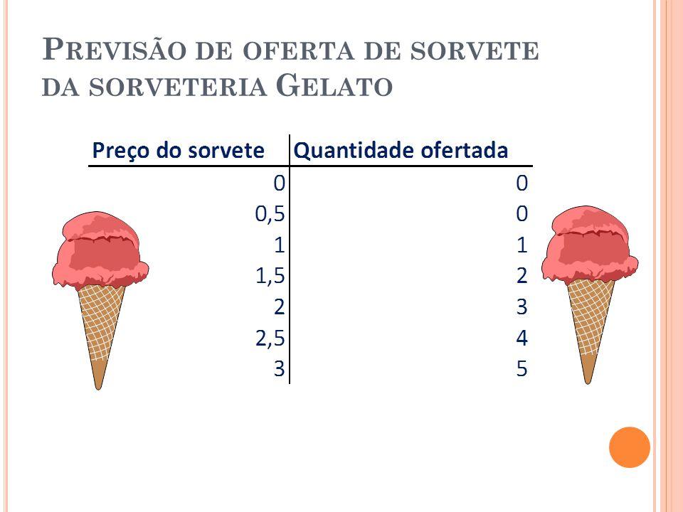 P REVISÃO DE OFERTA DE SORVETE DA SORVETERIA G ELATO
