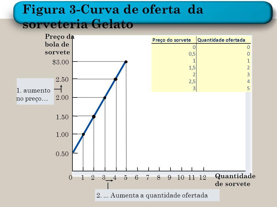 Preço da bola de sorvete 0 2.50 2.00 1.50 1.00 1234567891011 Quantidade de sorvete $3.00 12 0.50 1. aumento no preço… 2....Aumenta a quantidade oferta